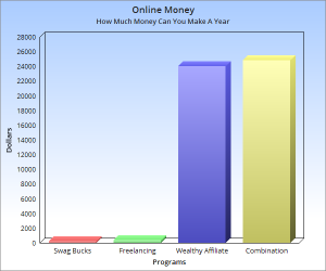 Wealthy Affiliate Is Better Graph