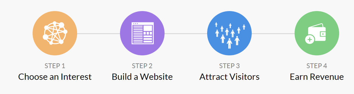 Choose An Interest | Build A Website | Attract Visitors | Earn Revenue