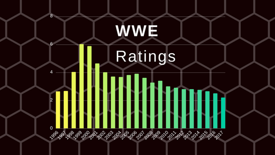 WWE Ratings