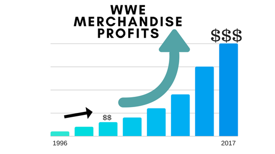 WWE Merchandise Profits
